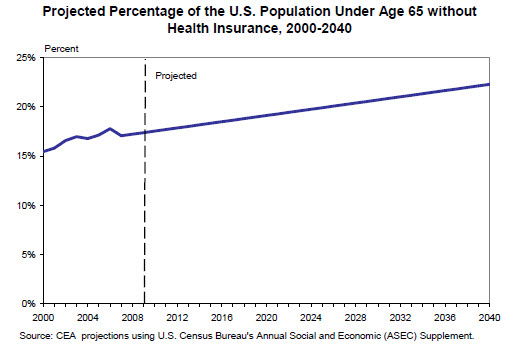 04-Projected_Percentage_of_the_U_S__Population_Under_Age_65_without_Health_Insurance__2000-2040